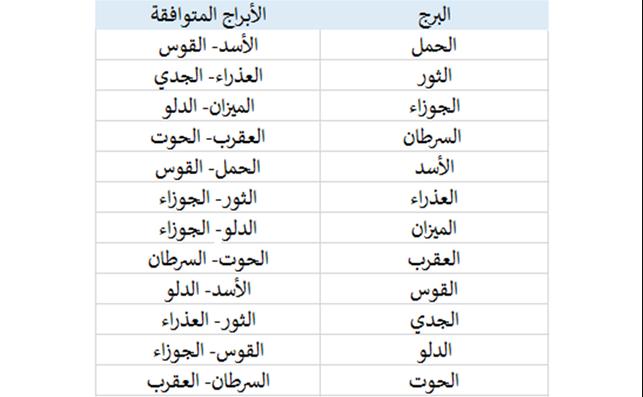 مواصفات رجل برج الأسد احكي 10