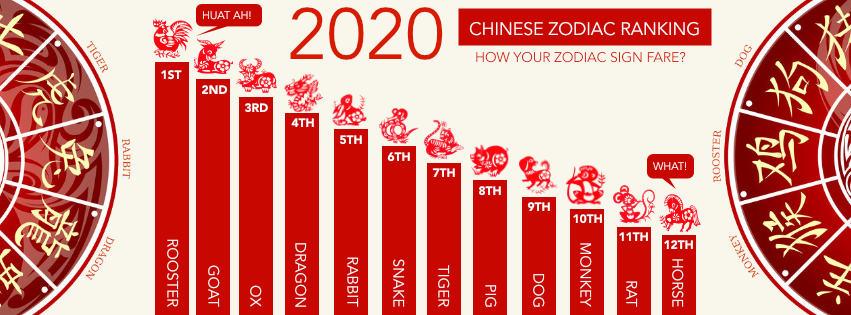توقعات الأبراج الصينية 2020 بالتفصيل